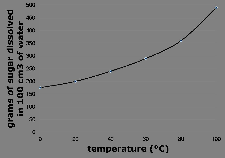 solubility curve graph MEMEs